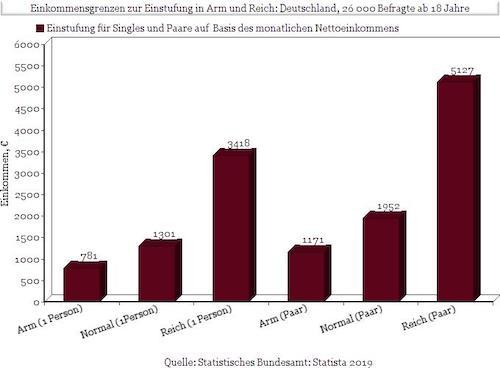 Immobilienverkauf Statistik Ulm Immobilienmakler
