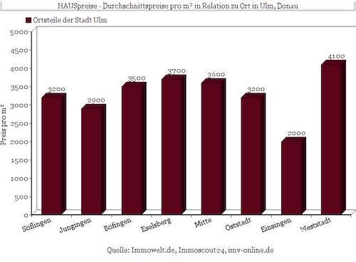 Hausverkauf Statistik Immobilienmakler Ulm